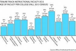 Adjunct professors vie for union rights due to low wages