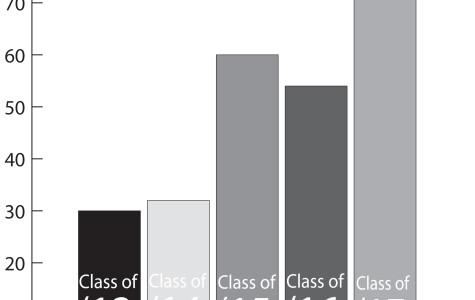Official data reveals 44 percent increase in international freshmen