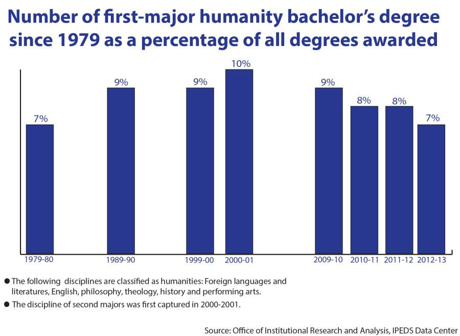 Humanities+degrees+at+Marquette+remain+steady+despite+national+statistics