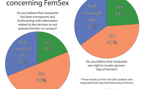 EDITORIAL: MUSG survey results open lines of discussion with administration
