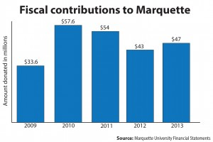Donations to MU increase $4 million in 2013