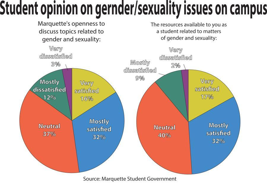 MUSG survey finds majority unfamiliar with FemSex issue