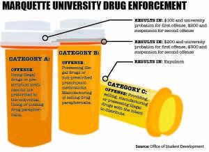 Infographic by Rob Gebelhoff/robert.gebelhoff@marquette.edu