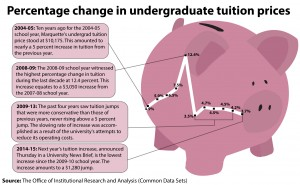 Infographic by Maddy Kennedy / madeline.kennedy@marquette.edu