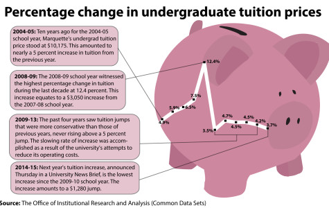 Small increase marks turnaround in tuition trend