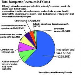 Infographic by Daniel Henderson / daniel.henderson@marquette.edu