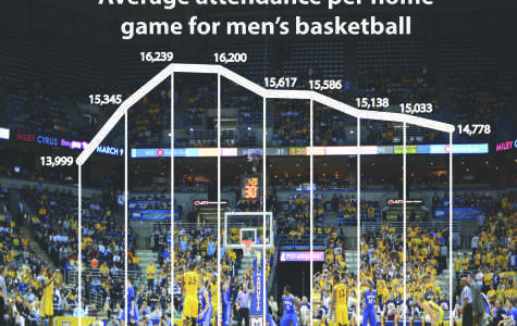 Basketball attendance dropping at Marquette, nationwide