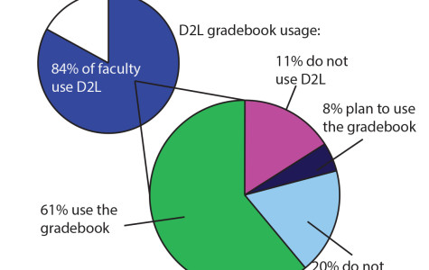 MUSG pushes for expanded use of D2L's grade book