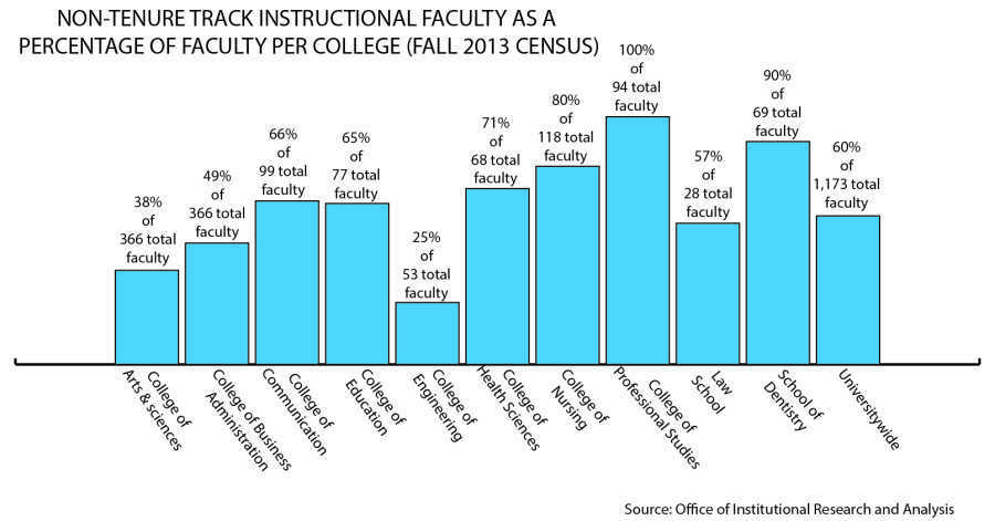 Infographic by Ellery Fry/ellery.fry@marquette.edu