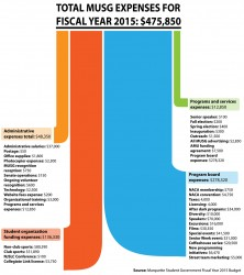 MUSG expenditures for FY2015