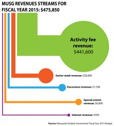 MUSG revenues for FY2015