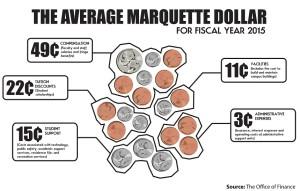 Infographic by Rob Gebelhoff / robert.gebelhoff@marquette.edu