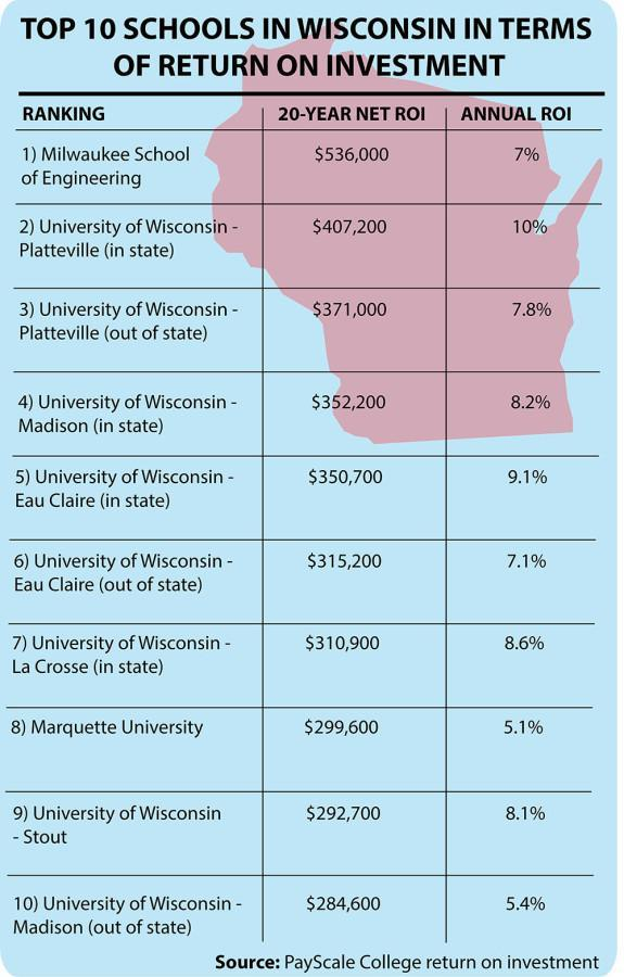 Marquette within top 40 percent of universities for ROI