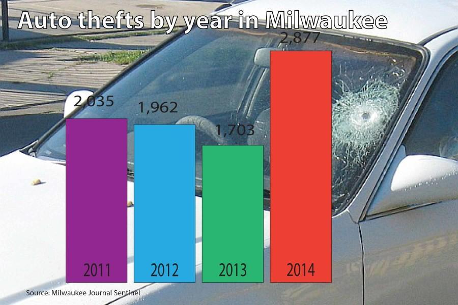 Infographic by Ellery Fry / ellery.fry@marquette.edu