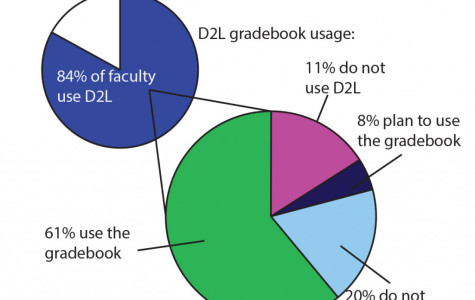 EDITORIAL: D2L fosters engagement and clarity when used