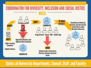 Infographic courtesy of Marquette Student Government