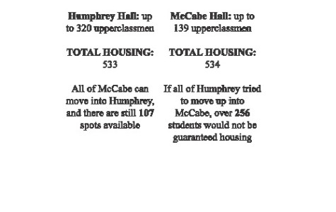 EDITORIAL: Humphrey switch shows lack of foresight in planning