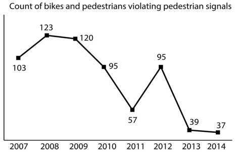 DPS police powers allow traffic citations that may affect jaywalkers