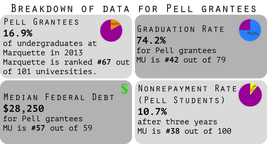 Marquette ranks near middle for student debt among peer institutions