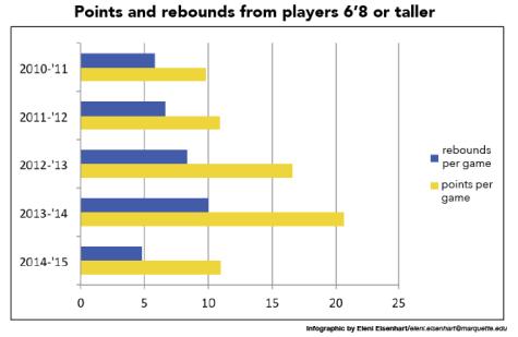 Big men points chart