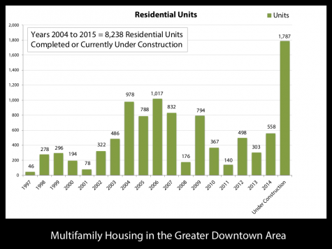 2004-2015 Greater Downtown Residential Development-4