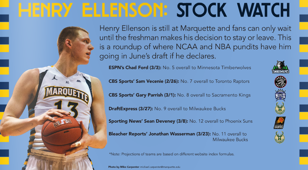 This chart, updated March 31, the Marquette Wire and Marquette Tribune will follow Ellenson's projections until draft night.