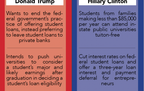 Donald Trump and Hillary Clinton's platforms differ drastically in regards to higher education and loans. Infographic by Annabelle McDonald/annnabelle.mcdonald@marquette.edu