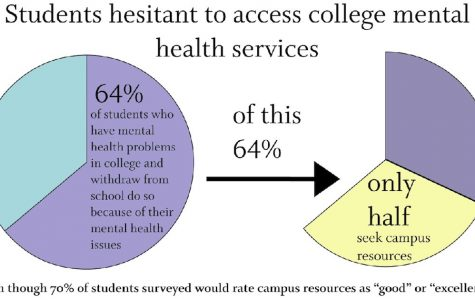HUGHES: Mental health stigma on college campuses needs revision