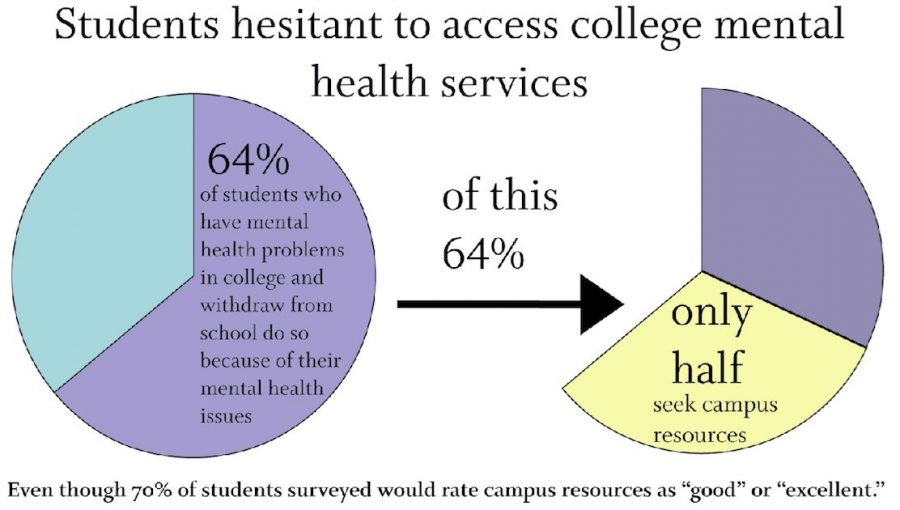 Mental Health Problems For College >> Hughes Mental Health Stigma On College Campuses Needs