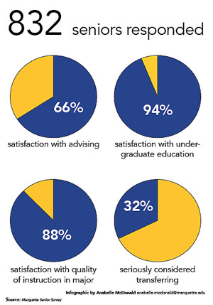 Possible academic advising reforms after senior survey results