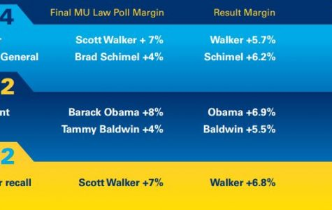 The Marquette Law School poll called each winner correctly in the 2012 and 2014 elections.  Photo courtesy Chris Jenkins