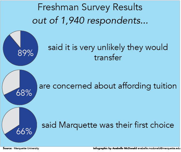 Freshman survey results stay relatively consistent with previous years