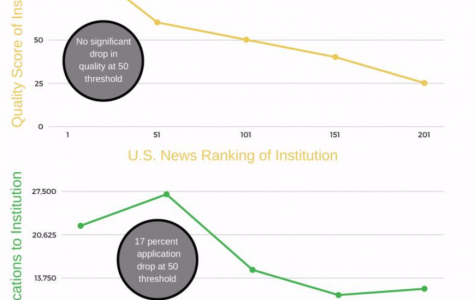 Study shows students hype up college rankings