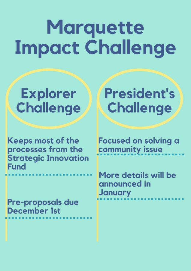 The Marquette Impact Challenge (formerly the Strategic Innovation Fund) has undergone several changes in the past year to create a bigger impact on Marquette and the surrounding community. Graphic by Josh Anderson