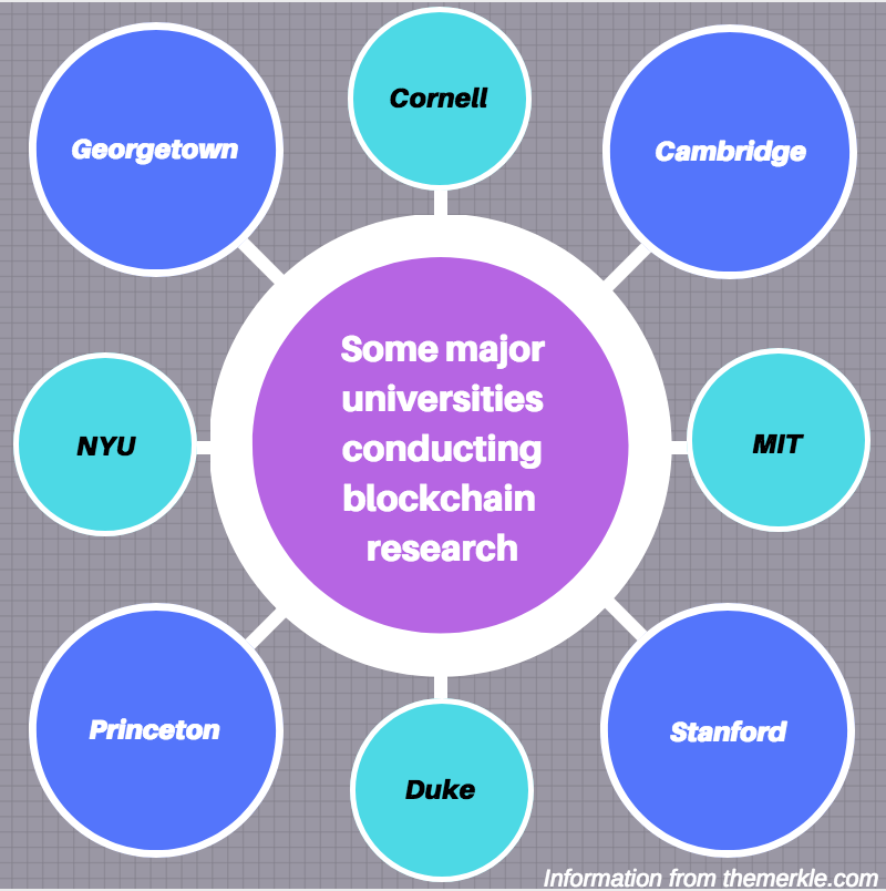 Along with Marquette, some other universities are conducting blockchain research. Graphic by Sydney Czyzon.