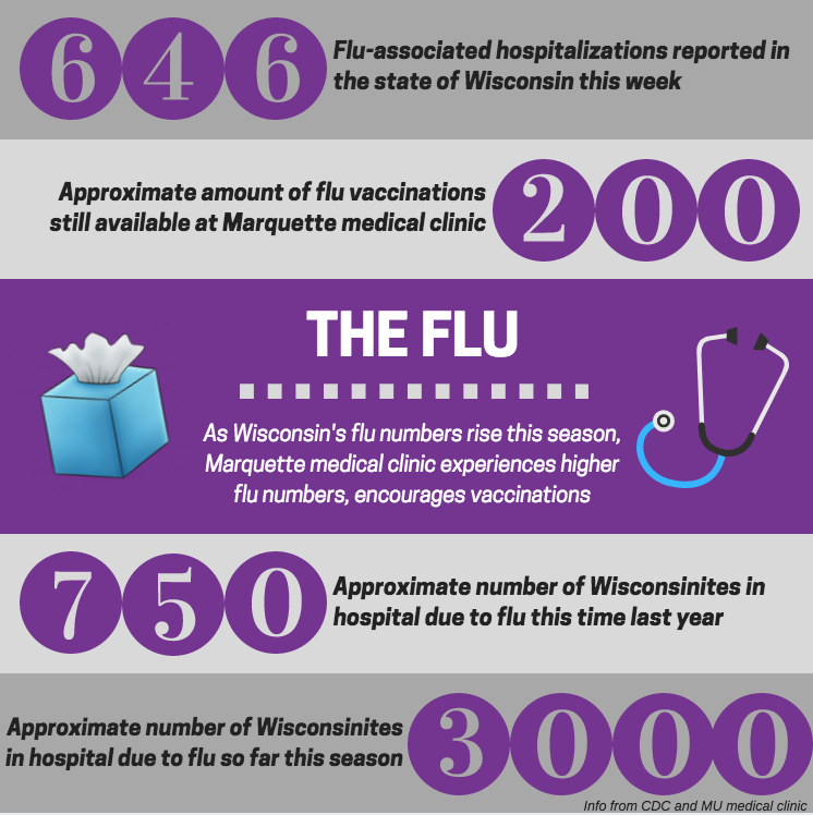Wisconsin+is+currently+experiencing+higher+numbers+of+flu+cases+than+this+time+last+year.+Graphic+by+Sydney+Czyzon.+