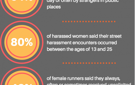 Most harassed women said their experienced occurred during high school and college years. Infographic by Sydney Czyzon.