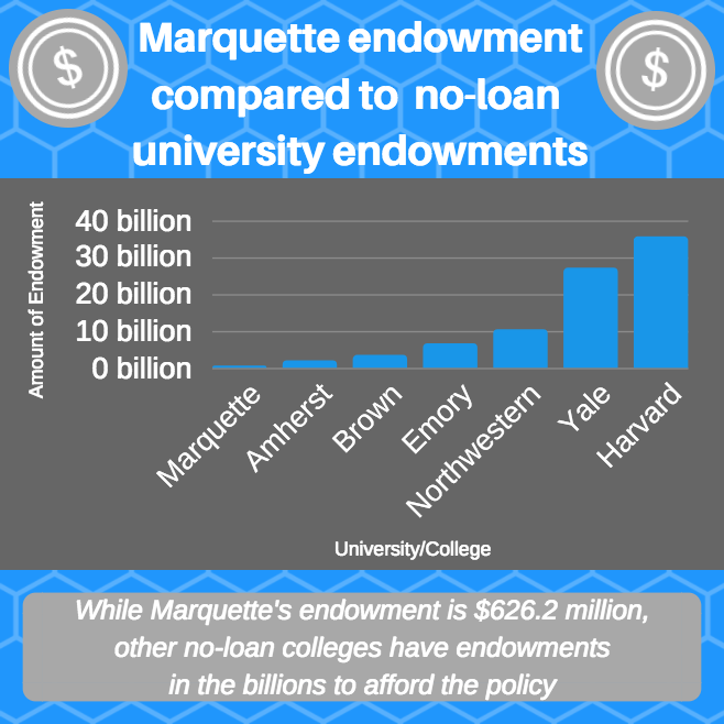 Marquette has a lower endowment than institutions with