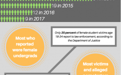 MUPD sees decrease in sexual assault reports