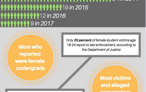 MUPD has experienced decreases in sexual assault reports since 2014. Infographic by Sydney Czyzon.