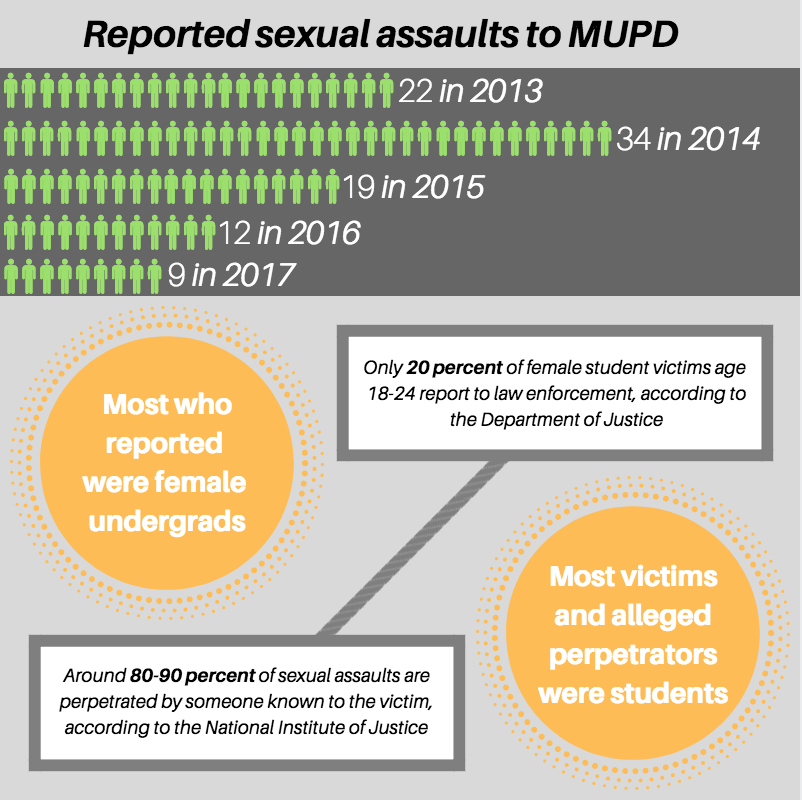 MUPD+has+experienced+decreases+in+sexual+assault+reports+since+2014.+Infographic+by+Sydney+Czyzon.