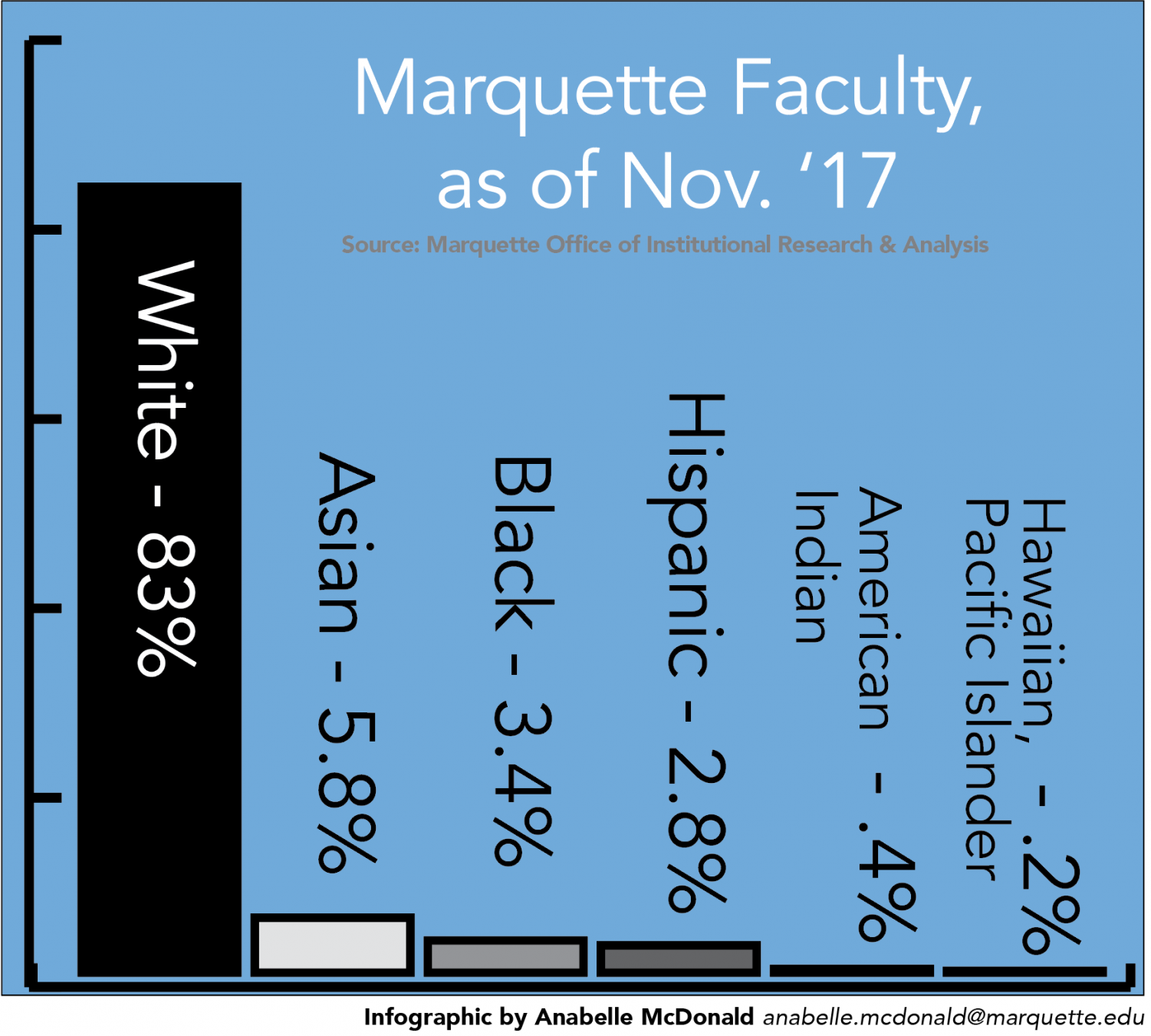 Marquette faculty are predominantly white, a nationwide trend.