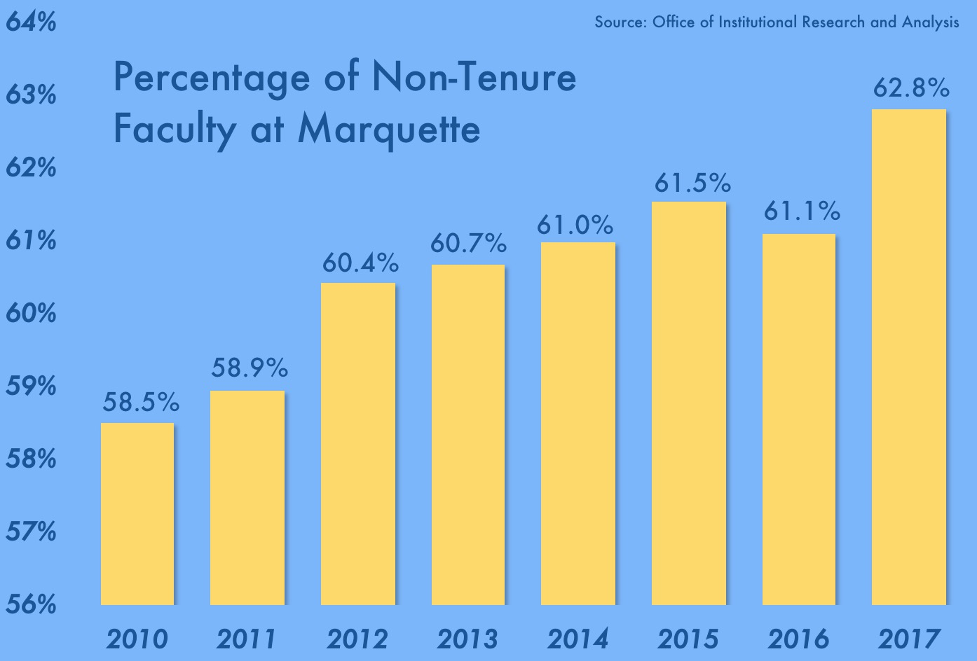 Data from the OIRA show that the percentage of non-tenure-track faculty at Marquette has steadily increased since 2010. Graphic by Josh Anderson.