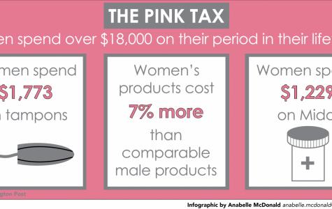 On average, women spend more than $18,000 on feminine hygiene over their lifetimes.