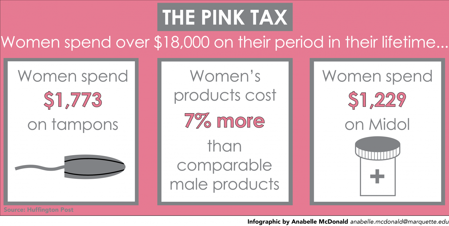 On average, women spend more than $18,000 on feminine hygiene over their lifetimes.