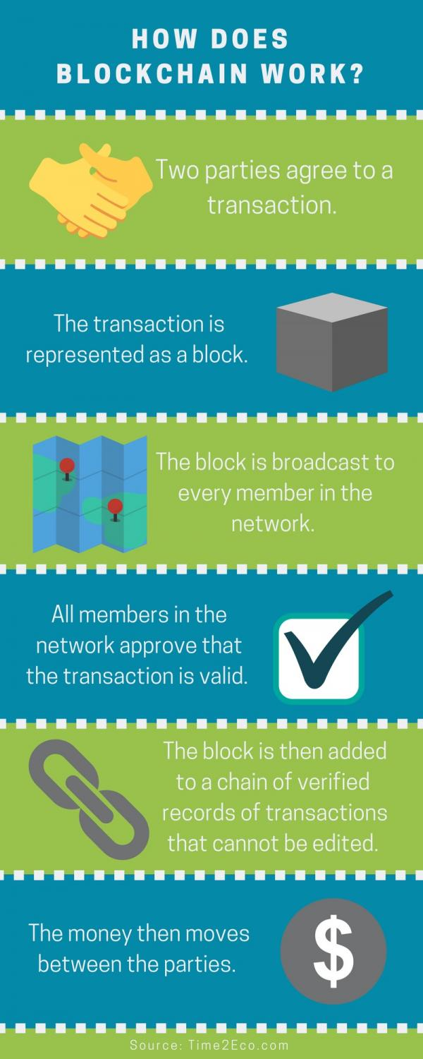 Shaw and Marklin hope to help companies utilize blockchain despite the tool's complexity. Graphic by Josh Anderson.