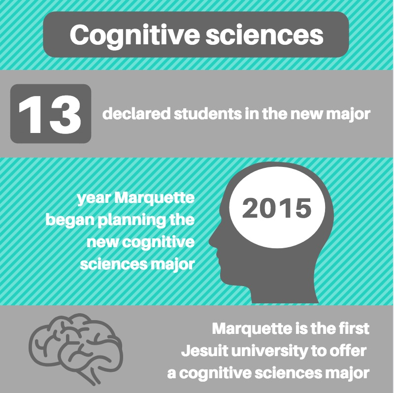 The new cognitive sciences major aims to provide students with a unique study of the mind. Graphic by Sydney Czyzon.