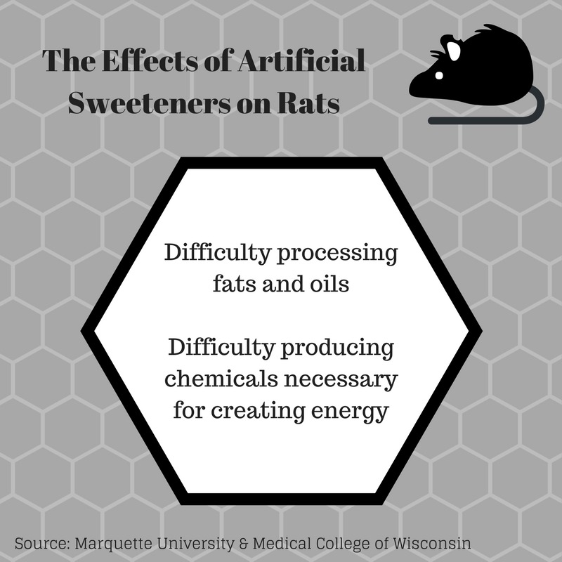 Hoffman says the artificial sweeteners had negative effects on the rats' metabolic processes described above. Graphic by Josh Anderson.