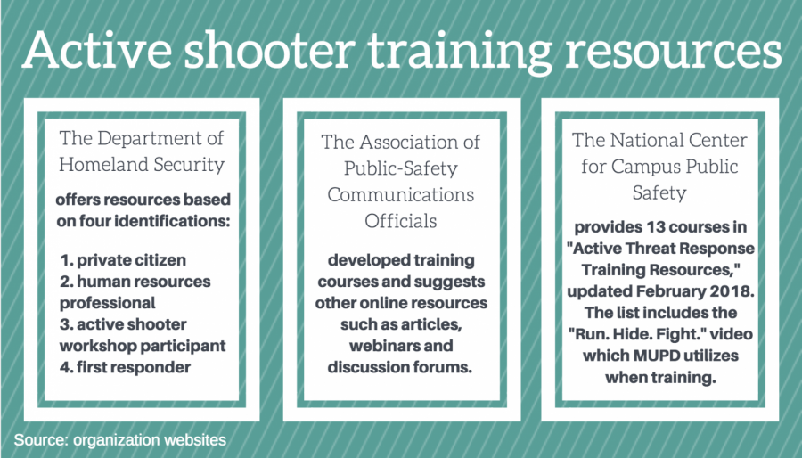 There+are+various+active+shooter+training+methods+and+resources+utilized+throughout+the+U.S.+Graphic+by+Jenny+Whidden.