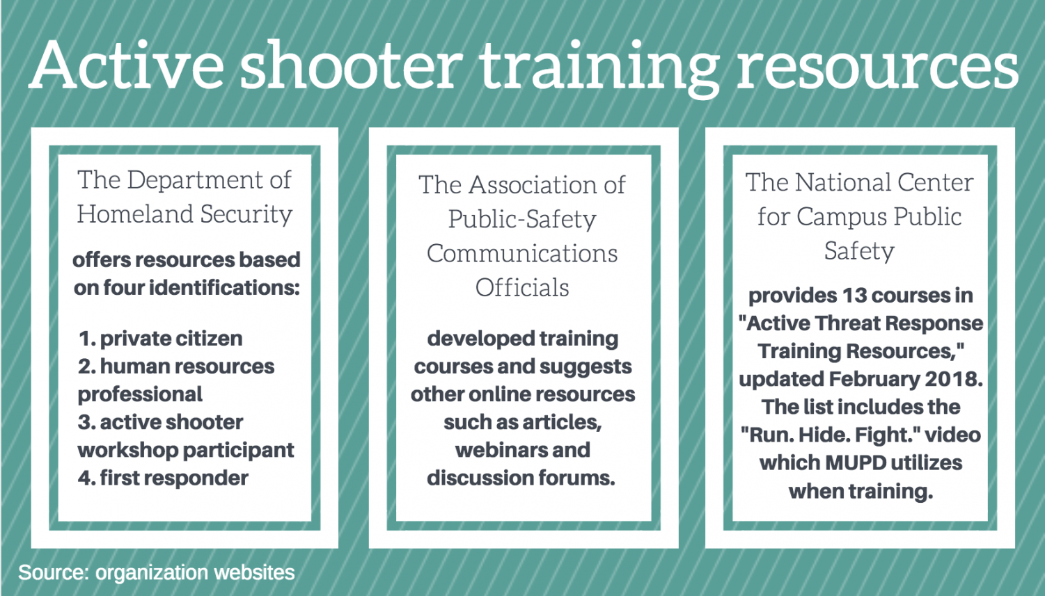 There are various active shooter training methods and resources utilized throughout the U.S. Graphic by Jenny Whidden.